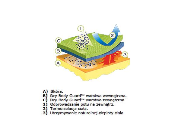 System działania odzieży termoaktywnej